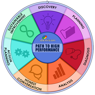 Path To High Performance